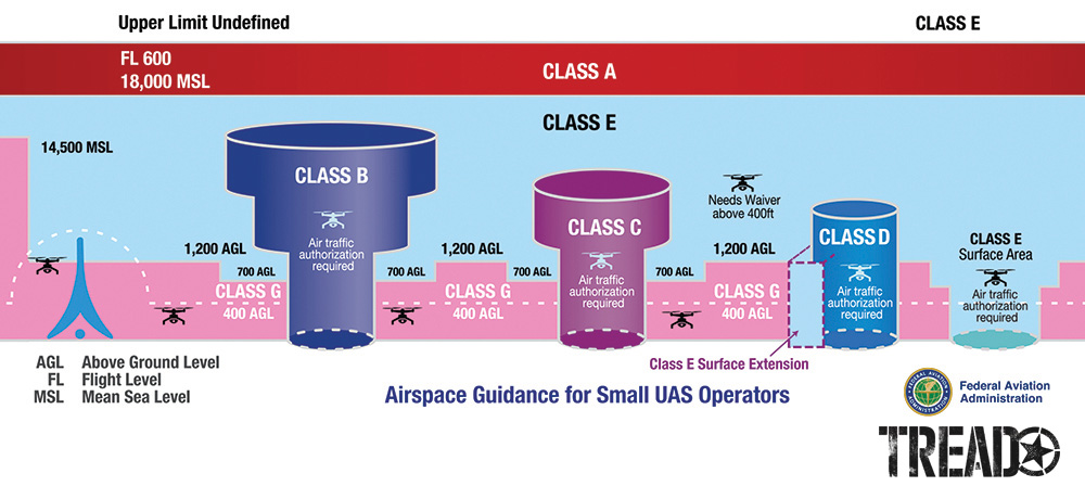 This colorful chart depicts various classes of air space. The skies above us are partitioned into various air space classifications, each of which is defined by specific dimension and altitude.